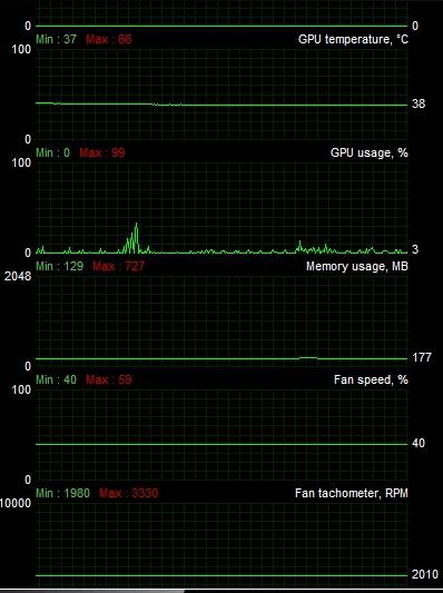 Nvidia GeForce GTX590/580/570/560 Ti 448 (GF110) series