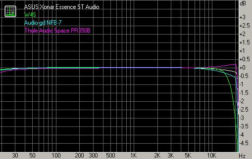ASUS Xonar Essence STX – звуковая плата для гурманов звука