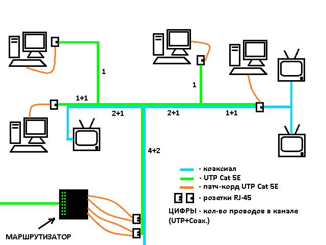 Разводка интернет кабеля по квартире своими руками 24