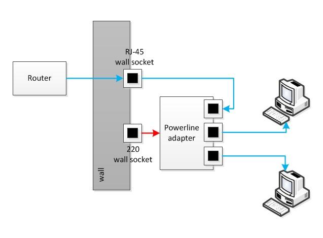 Локальная сеть через электрическую розетку-powerline