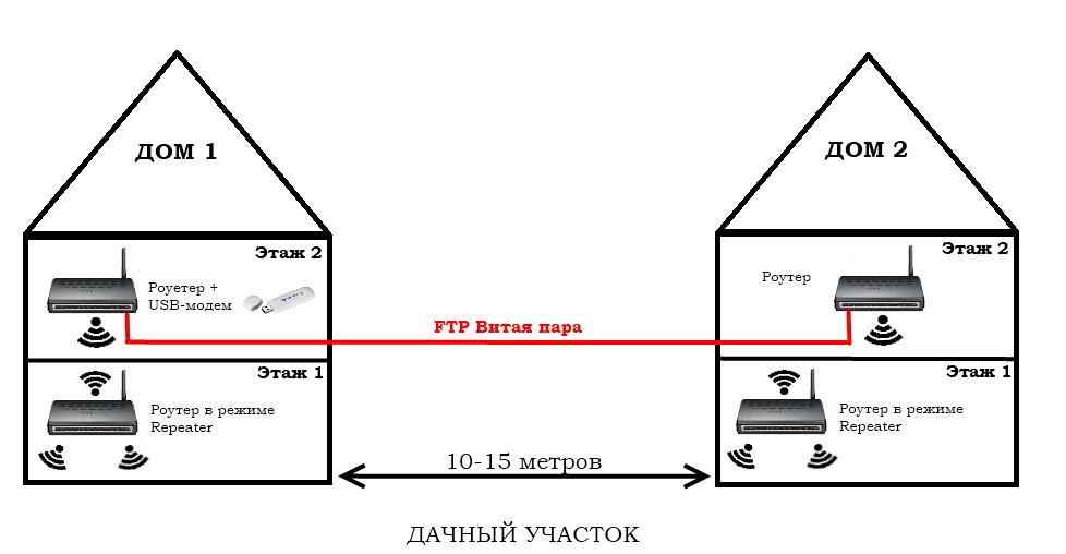 Как сделать домашний wifi