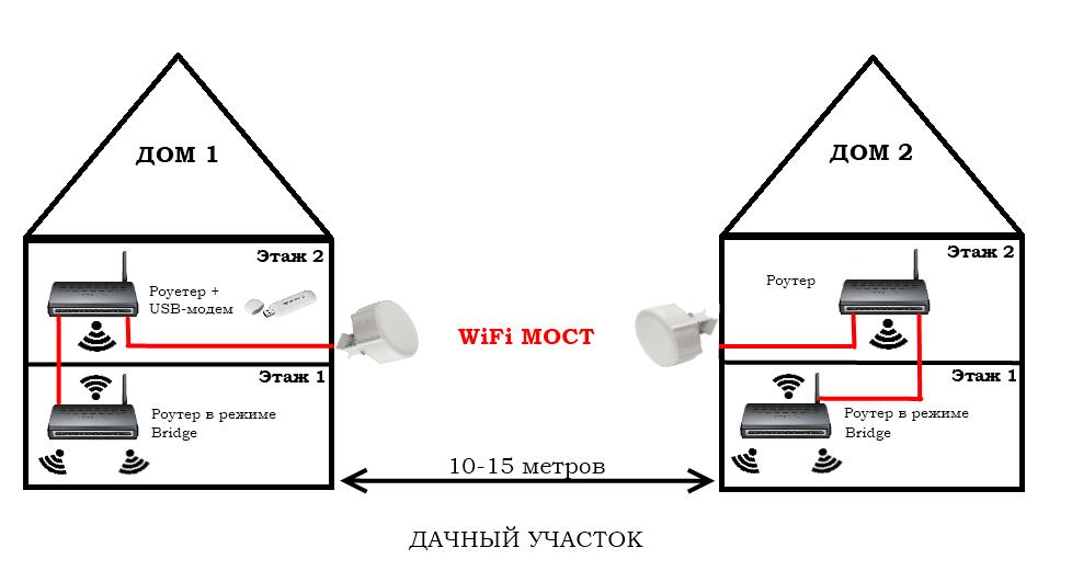 Как сделать связь между домами