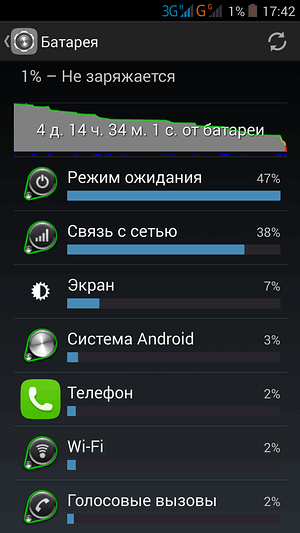 Флейм: Android vs Windows Phone (часть 3) - Версия для