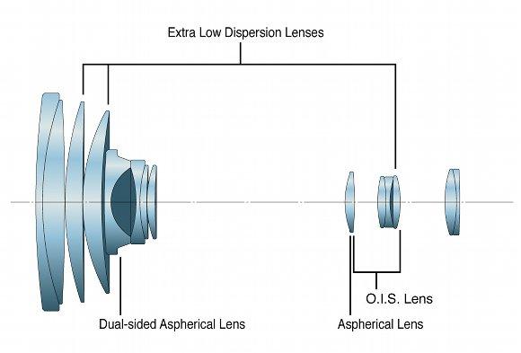 Оптическая схема объектива при минимальном фокусном расстоянии.