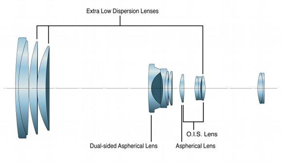 Оптическая схема объектива при максимальном фокусном расстоянии.
