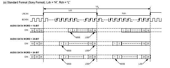 2x LC7881 Dual Channel 16bit Audio DAC Sanyo