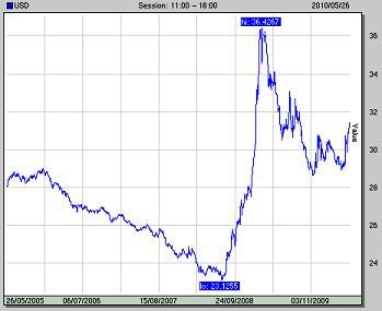 Курс доллара канады к рублю