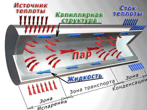 Рисунок 1-Принципиальная схема тепловой трубы Тепловые трубы-в первую очередь,это возможность передачи сотен ватт и.
