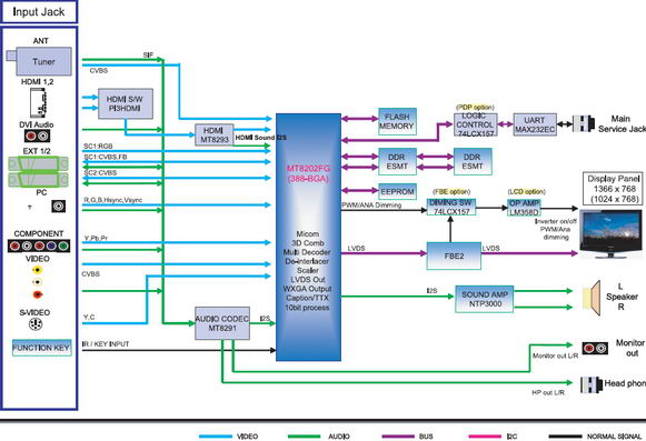 FAQ - LCD телевизоры фирмы