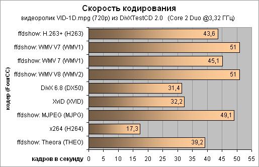 Скорость кодирования   - 515x332, 10,0Kb