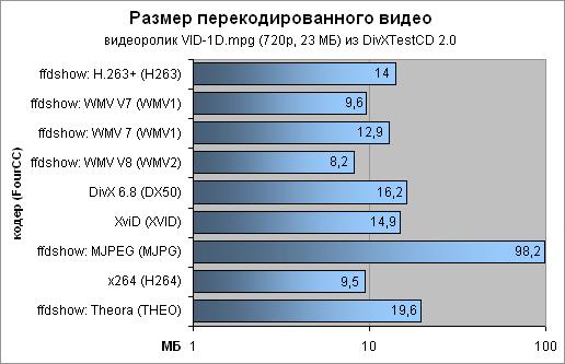 Размер видеоролика   - 516x333, 9,0Kb