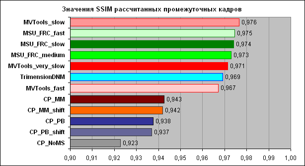 Результаты тестирования алгоритмов повышения плавности движения - 613x334, 4,9Kb