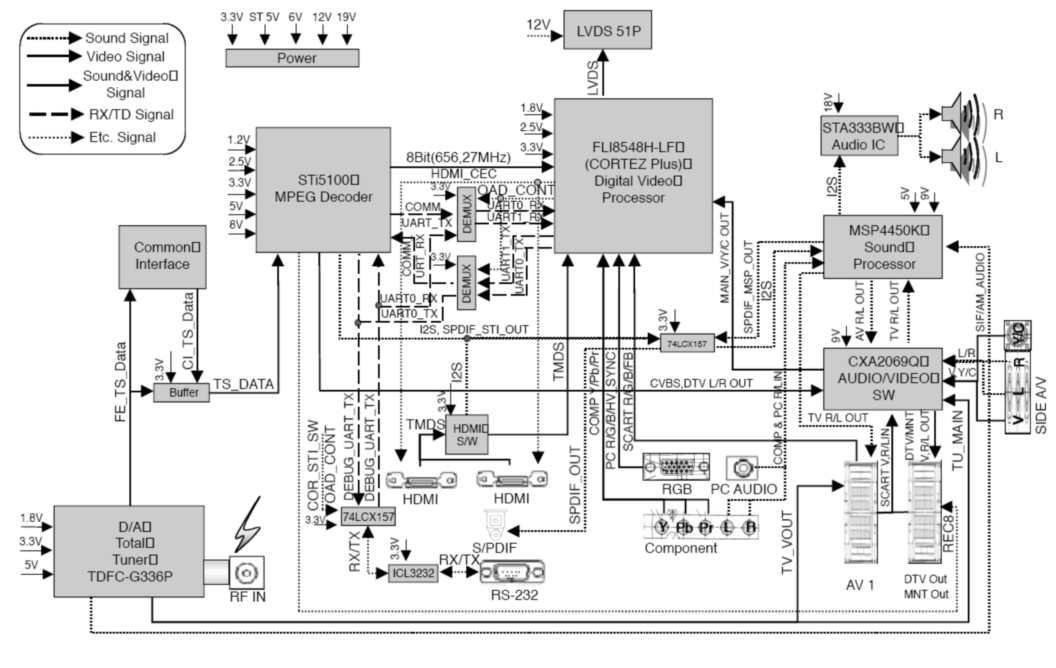 Схемотехника современных плоскопанельных телевизоров [1