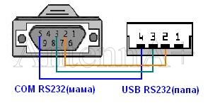 Usb шнур rs232 своими руками фото 50