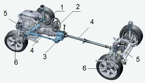 Схема трансмиссии переднеприводного автомобиля.  6 - ведущий мост.  4 - карданный вал.
