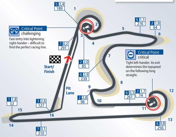 Formula-1. 2008.
