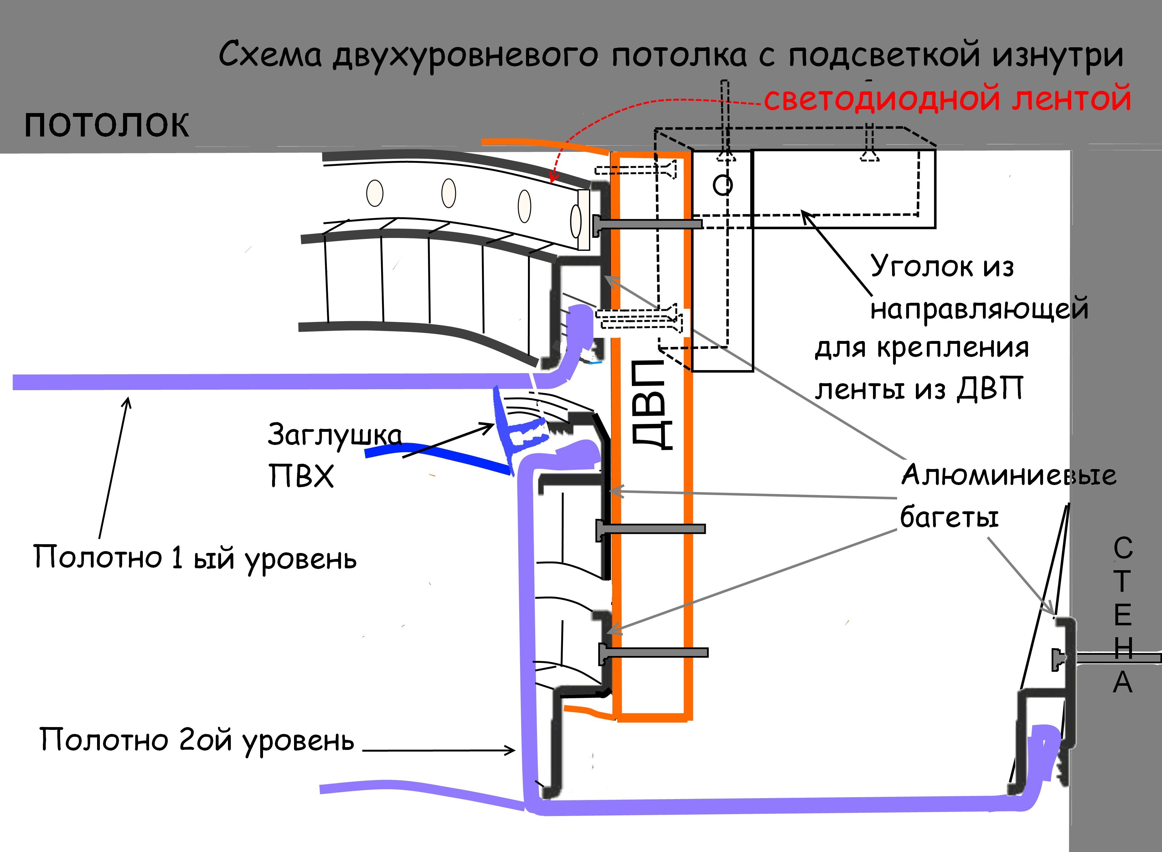 Схема двухуровневого потолка с светодиодной подсветкой