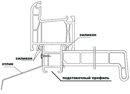 На всех окнах установлен подставочный профиль (эскиз внизу).  Схема проезда. www.okna199.ru/contacts/#scheme.